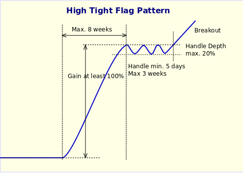 High Tight Flag Pattern