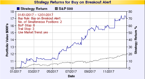 Buy on Breakout