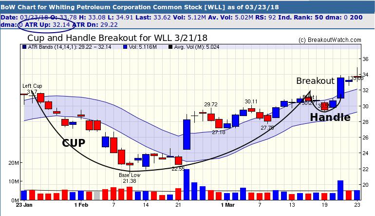WLL Breakout