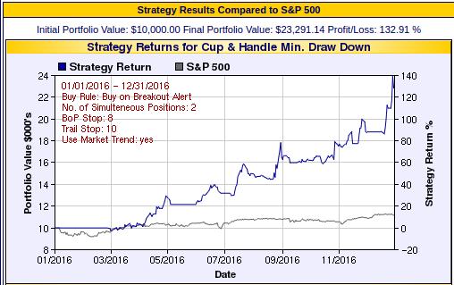 Buy on Breakout