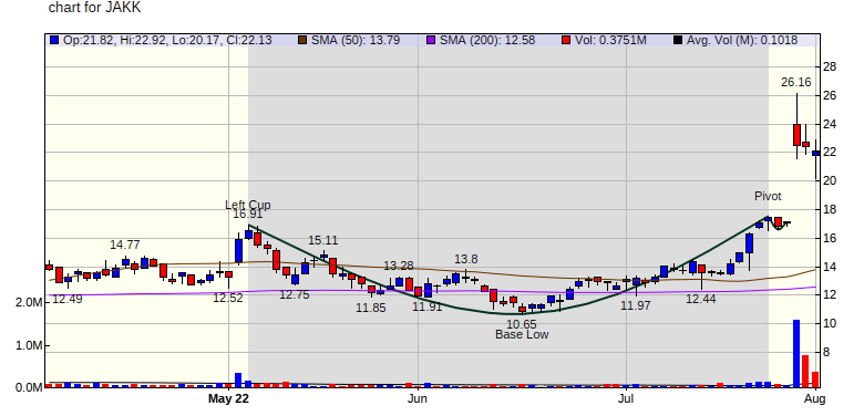 Cup and Handle Pattern Breakout for FTCH on 10/30/20