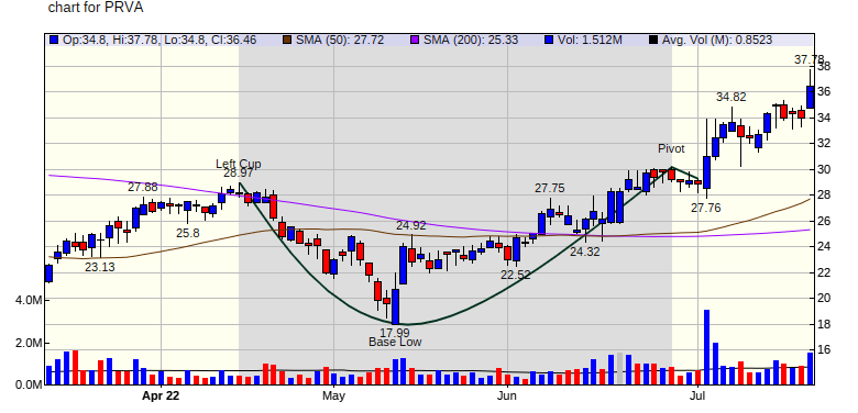 Cup and Handle Pattern Breakout for VFF on 11/16/20