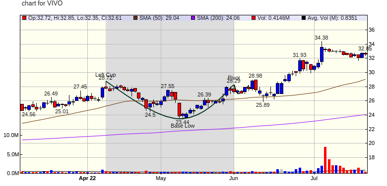 Cup and Handle Pattern Breakout for NIU on 10/08/20